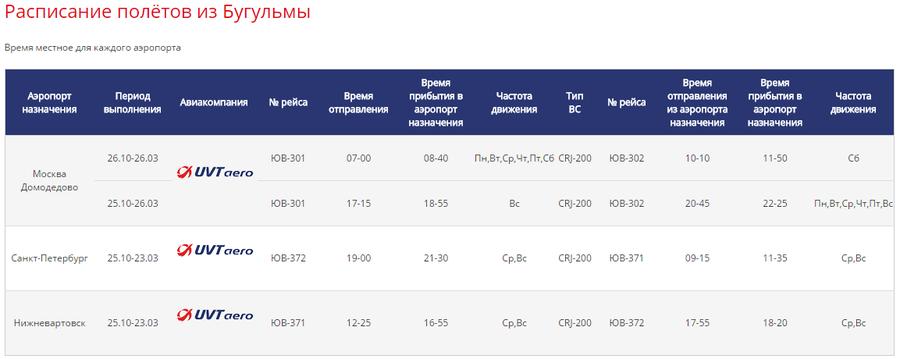 расписание ЮВТ авиа из Бугульмы